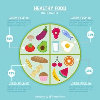 Infografía circular con alimentos saludables