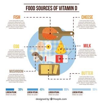 Infografía de alimentos con vitamina d