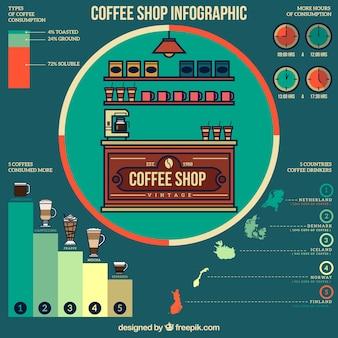 Infografía de cafetería
