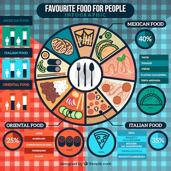 Infografía de comida favorita para la gente