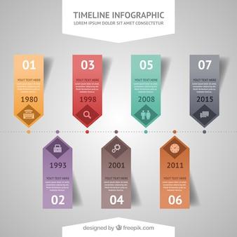 Infografía de cronología de curriculum