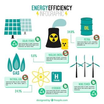 Infografía de eficiencia energética con elementos de fábrica y energía renovable