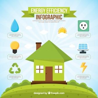 Infografía de eficiencia energética de casa verde