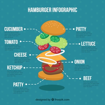 Infografía de hamburguesa e ingredientes
