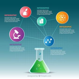 Infografía de laboratorio de ciencias