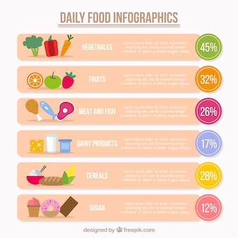 Infografía de los alimentos diarios