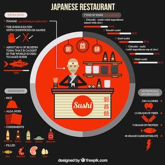 Infografía de restaurante japonés