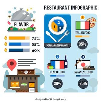 Infografía de tipos de restaurantes en diseño plano