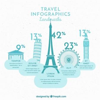 Infografía de viajes con puntos de referencia populares