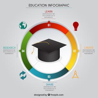 Infografía educativa con birrete