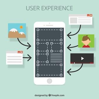 La experiencia del usuario con un móvil