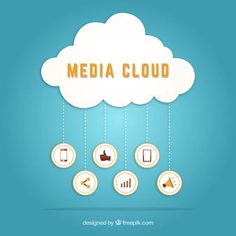 Nube de medios sociales
