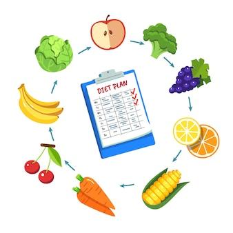 Plan del plan de la dieta