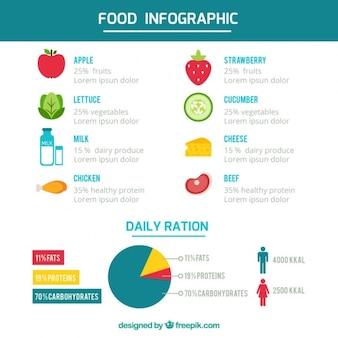 Plantilla infográfica de alimentos con diferentes productos planos