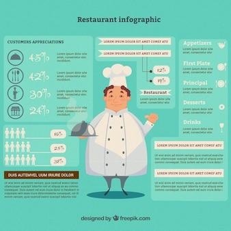 Plantilla infográfica de restaurante con chef