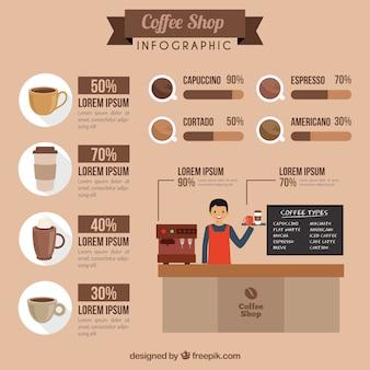 Simpática infografía de cafetería