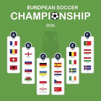 Fußball-Europameisterschaft 2016 Gruppenkarte