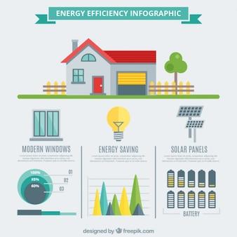 A eficiência energética design plano infográfico