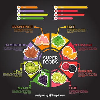 Alimento saudável modelo de infográfico