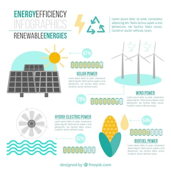 As energias renováveis ​​infografia