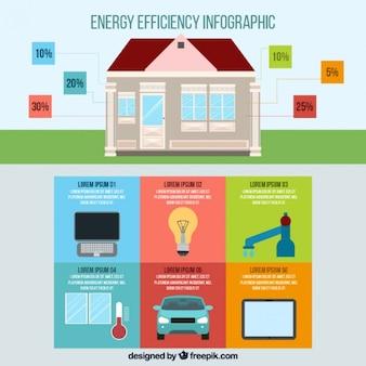 Casa com elementos infográfico sobre eficiência energética