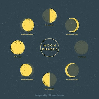 Esboços de fases da Lua