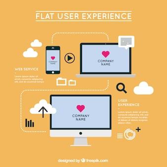 Experiência do usuário com dispositiva