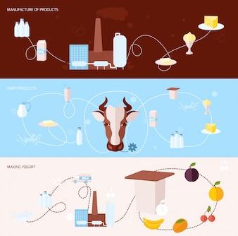 Grandes bandeiras com produtos lácteos