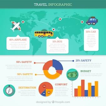 Infografia de viagem com gráficos
