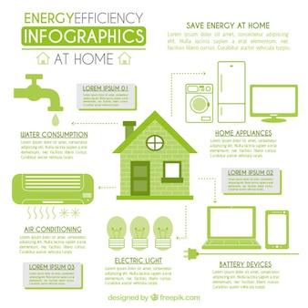 Infográfico eficiência energética na cor verde