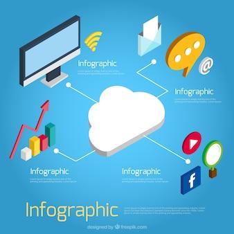 Infográfico isométrica com itens de nuvens e digitais