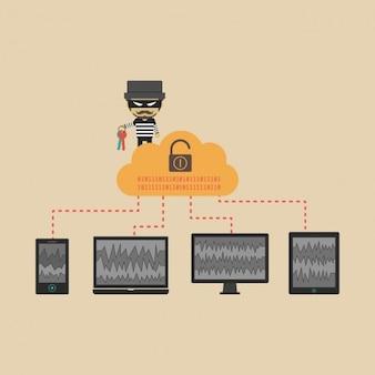 Ladrão que rouba a informação do de dispositivos