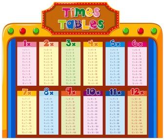 Quadro de tabelas de tempos com fundo colorido