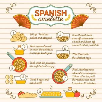 Receita omelete espanhol