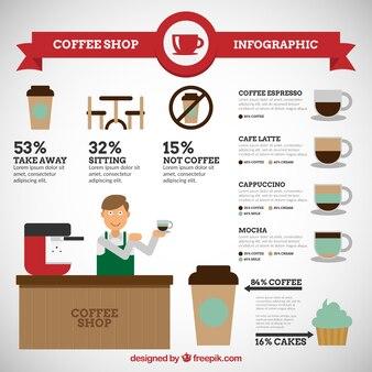 Starbucks com elementos infográfico