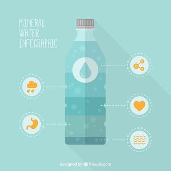 Acqua minerale infografica