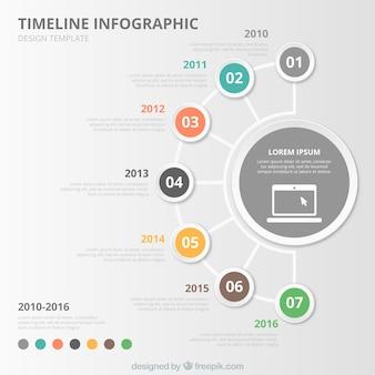 Cronologia circolare