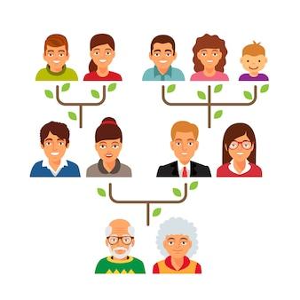 Grafico a diagramma di albero genealogico di famiglia