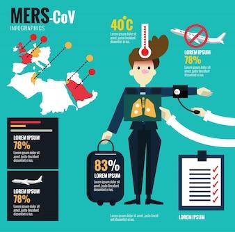 MERS-CoV Virus e infezioni del centro di controllo e prevenzione delle malattie aeroplane.