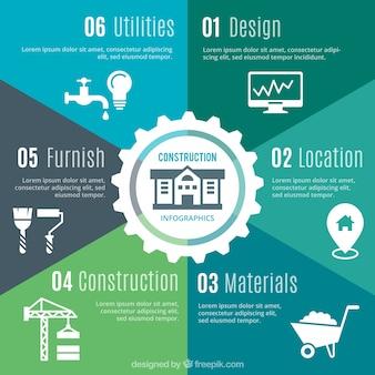 Verschillende stappen infografie voor de bouw
