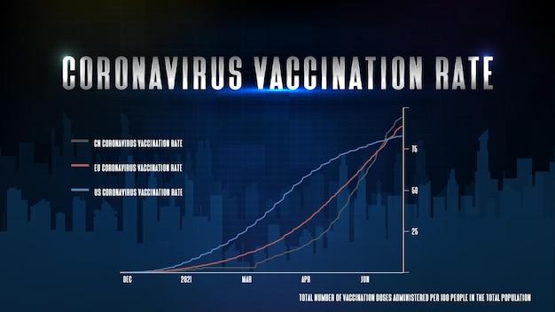 Abstrakcyjne futurystyczne tło technologiczne chin, usa, ue wskaźnik szczepień przeciwko koronawirusowi covid-19