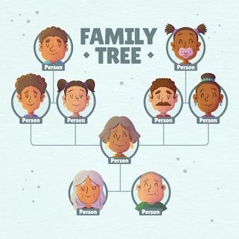 Akwarela drzewo genealogiczne
