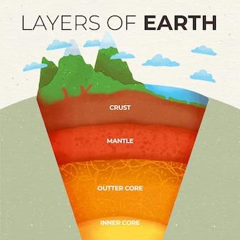 Akwarele warstw ziemi