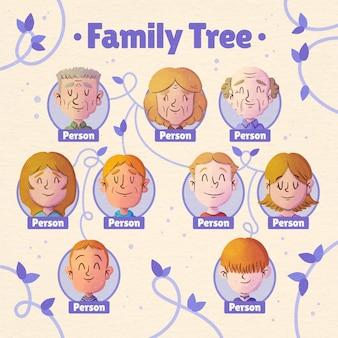 Akwarelowy wykres drzewa genealogicznego