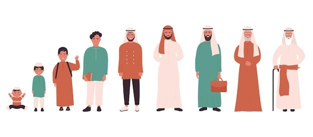 Arab muzułmanin w różnym wieku.