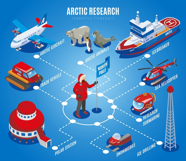 Arktyczny badanie izometryczny schemat blokowy bieguna północnego eksploracji stacja naukowa zwierząt sprzęt i pojazdy niebieski ilustracja