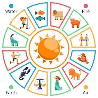 Astrologiczne koło ze znakami zodiaku w stylu płaski.