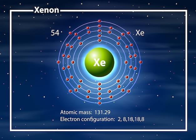 Atom chemika diagramu ksenonowego