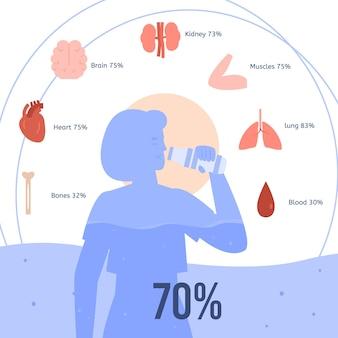 Baner przedstawiający efekty wody pitnej na płaskiej ilustracji zdrowia