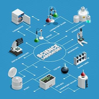 Barwiony naukowy laborancki isometric flowchart z białymi strzała i pointerami na błękitnym tle